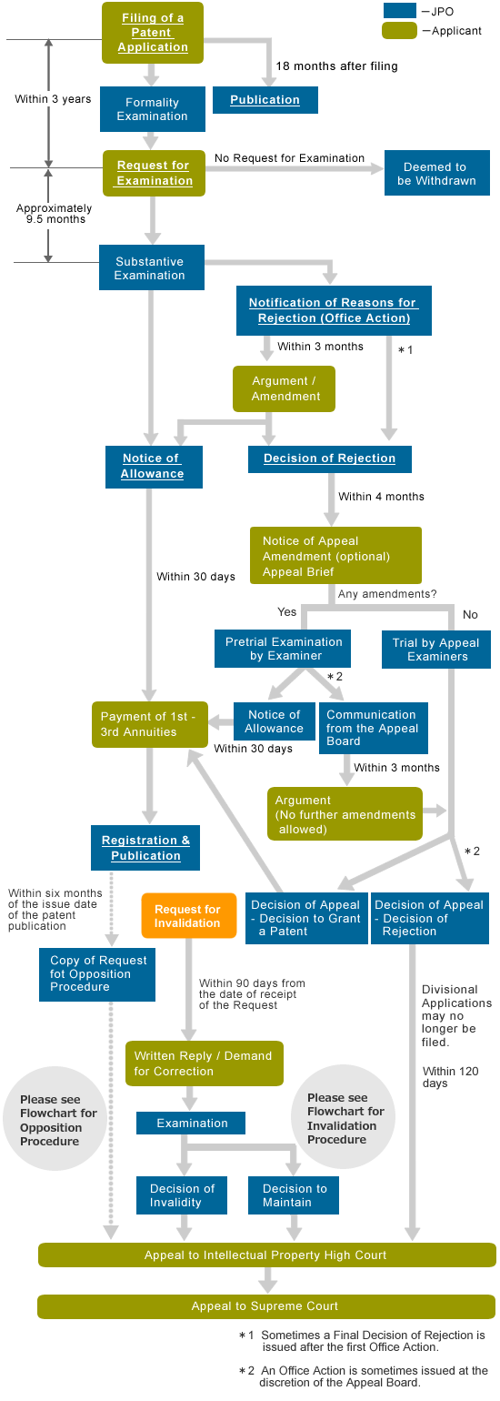 Flowchart For Obtaining A Patent In Japan