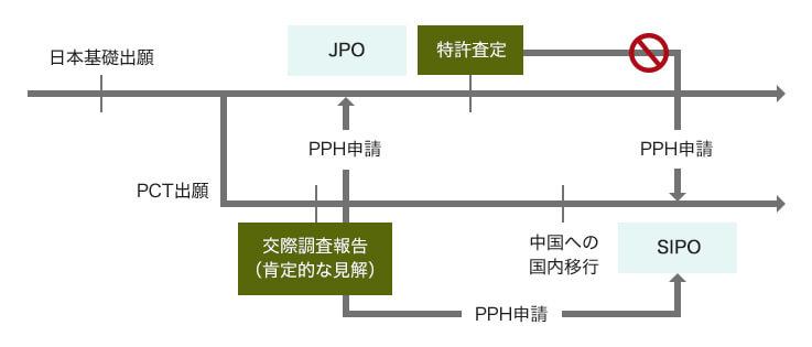 外国人出願人が利用できる早期審査は、PPH(特許審査ハイウェイ)のみ