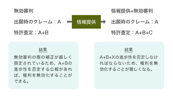 日本との相違点及び留意点