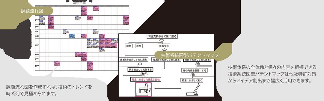 マニュアル分析によるパテントマップのイメージ