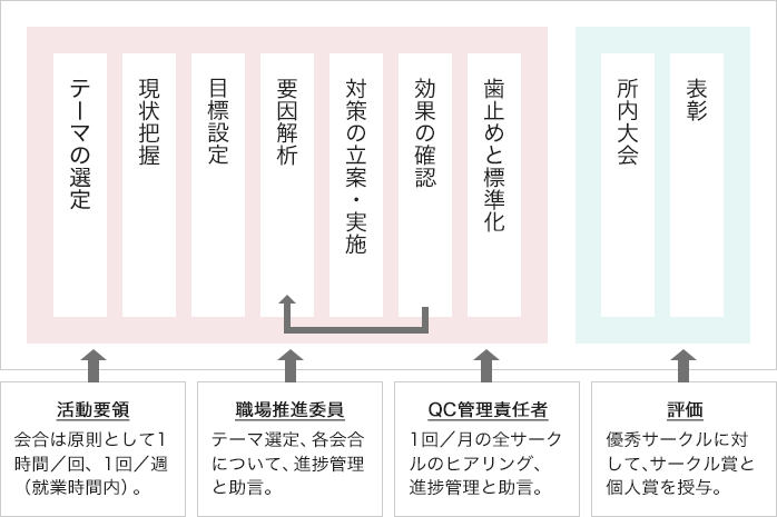 QCサークル活動の特徴